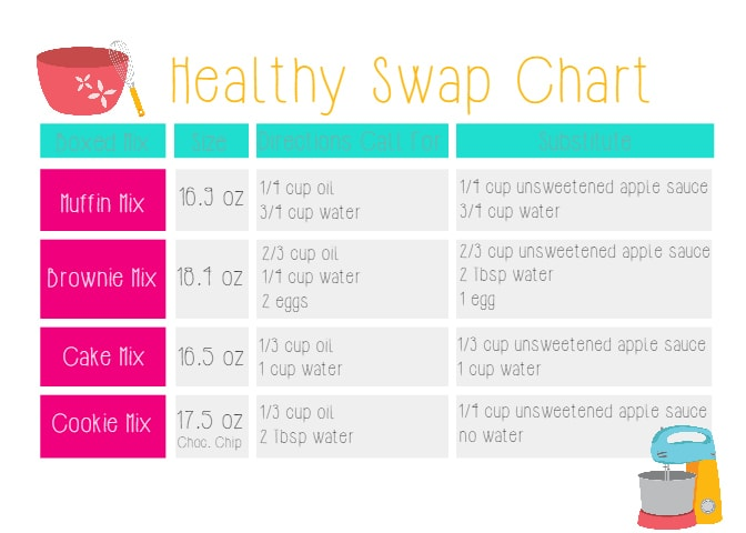 healthy swap chart