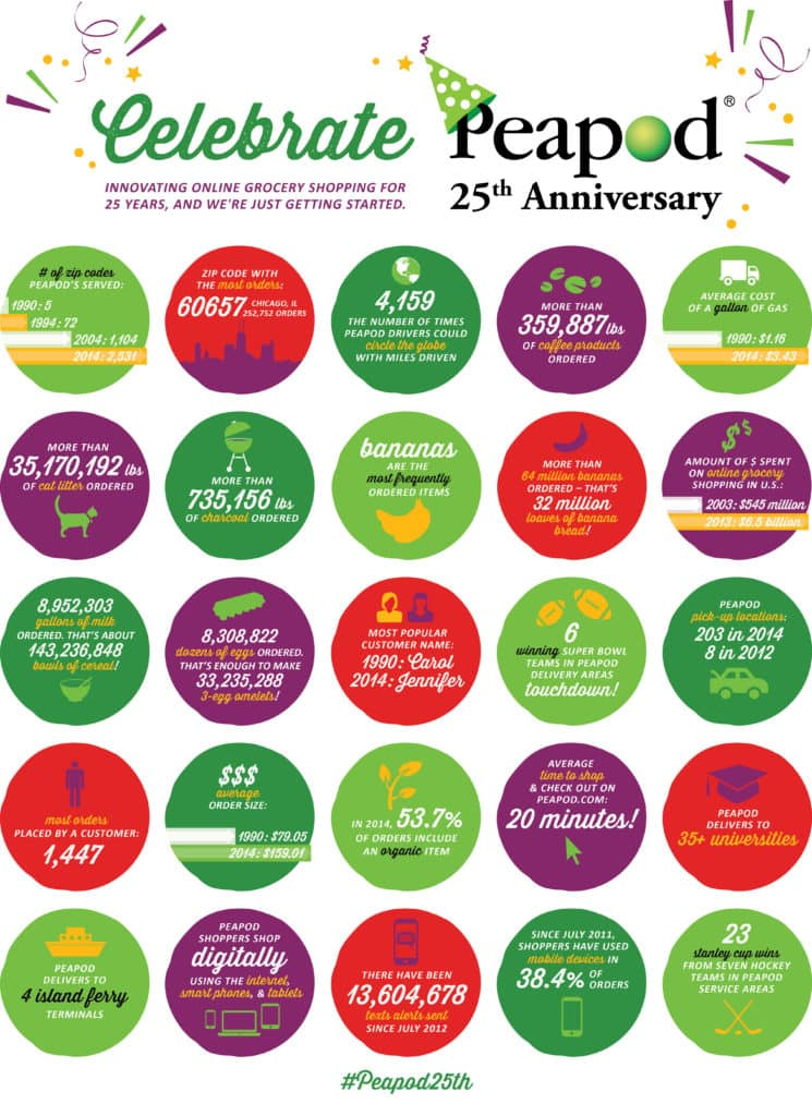 Peapod-25thAnniversary-LargeInfographic
